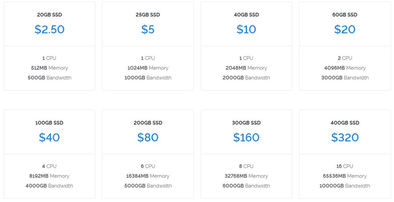 Vultr套餐价格