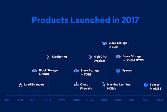 digitalocean 2017年新产品