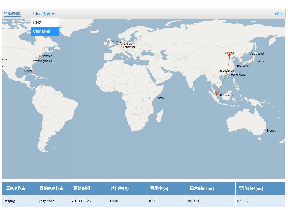 ChinaNet 网络性能