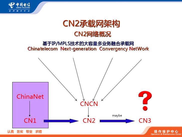 中国电信对CN2的介绍